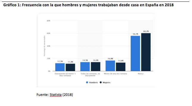 Gráfico 1: Frecuencia con la que hombres y mujeres trabajaban desde casa en España en 2018