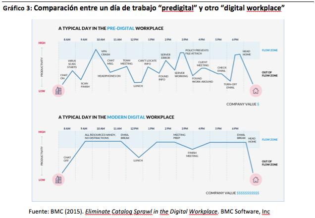 """Gráfico 3: Comparación entre un día de trabajo """"predigital"""" y otro """"digital workplace"""""""